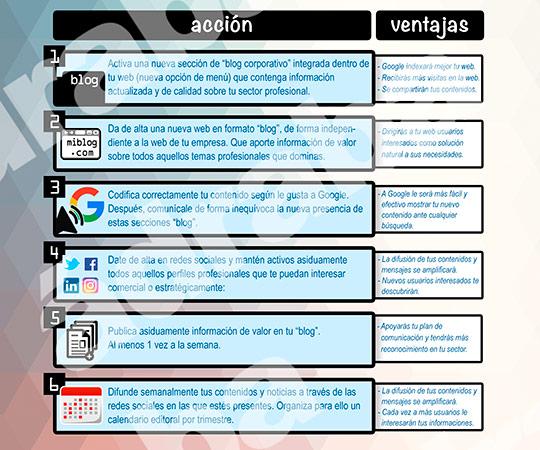 Socializando tu proyecto web
